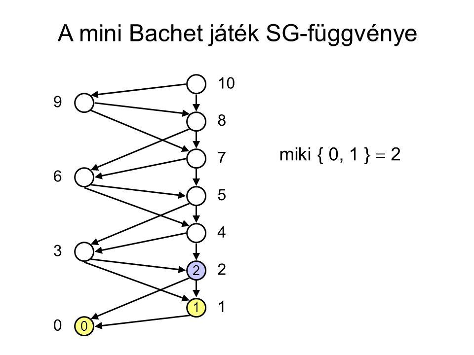 A mini Bachet játék SG-függvénye 0 1 2 10 5 7 8 4 2 1 0 3 6 9 miki { 0, 1 }  2