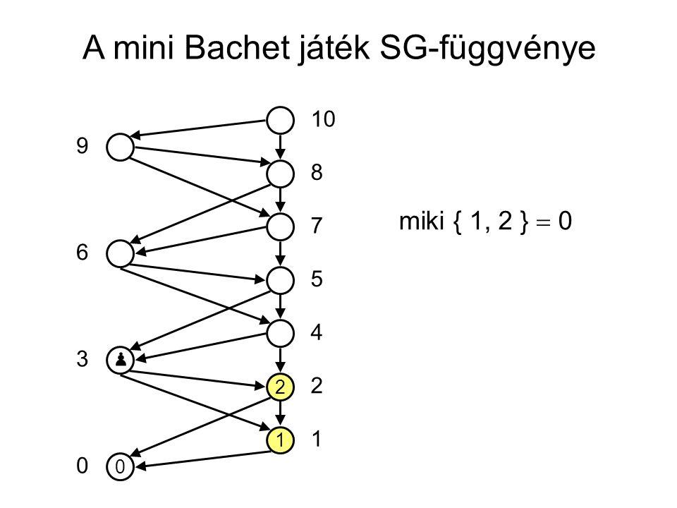 A mini Bachet játék SG-függvénye 0 1 2 10 5 7 8 4 2 1 0 3 6 9 miki { 1, 2 }  0