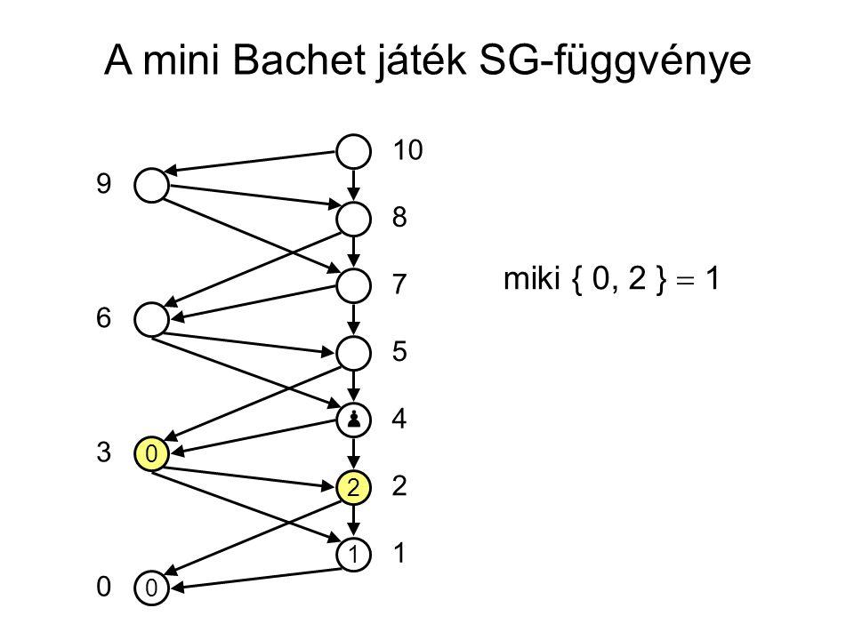 A mini Bachet játék SG-függvénye 0 1 2 0 10 5 7 8 4 2 1 0 3 6 9 miki { 0, 2 }  1