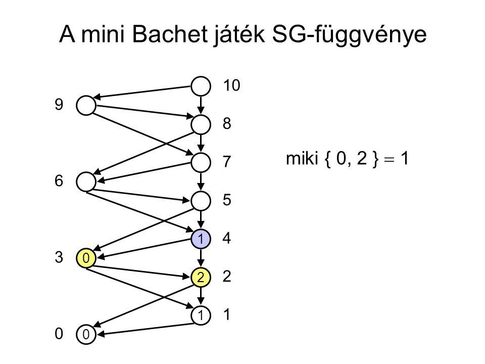 A mini Bachet játék SG-függvénye 0 1 2 1 0 10 5 7 8 4 2 1 0 3 6 9 miki { 0, 2 }  1