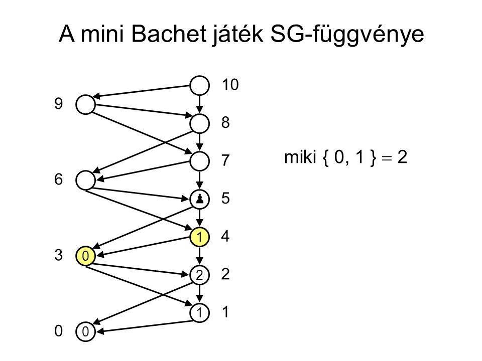 A mini Bachet játék SG-függvénye 0 1 2 1 0 10 5 7 8 4 2 1 0 3 6 9 miki { 0, 1 }  2