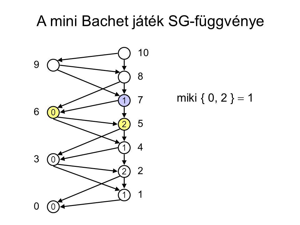 A mini Bachet játék SG-függvénye 0 1 2 1 2 1 0 0 10 5 7 8 4 2 1 0 3 6 9 miki { 0, 2 }  1