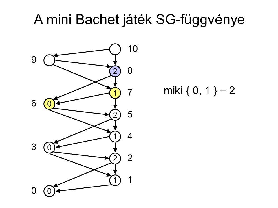 A mini Bachet játék SG-függvénye 0 1 2 1 2 1 2 0 0 10 5 7 8 4 2 1 0 3 6 9 miki { 0, 1 }  2