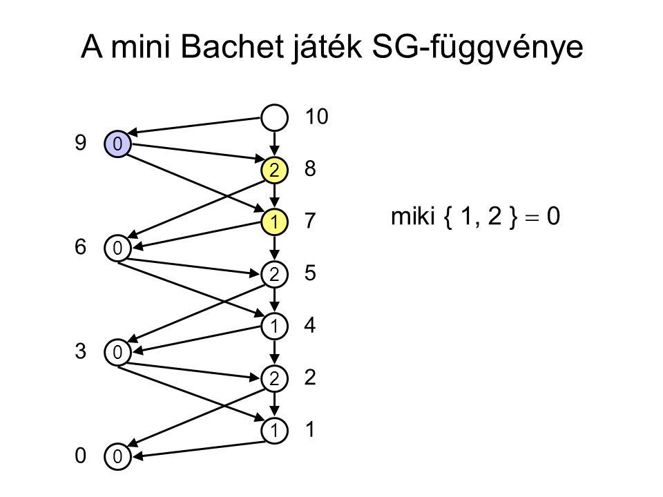 A mini Bachet játék SG-függvénye 0 1 2 1 2 1 2 0 0 0 10 5 7 8 4 2 1 0 3 6 9 miki { 1, 2 }  0