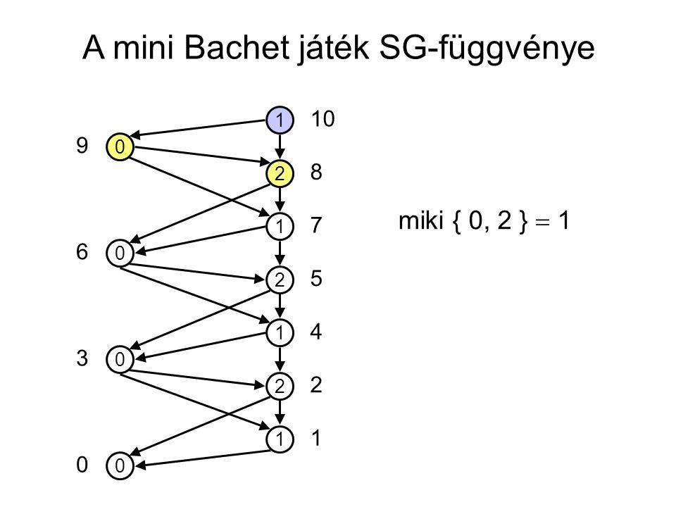 A mini Bachet játék SG-függvénye 0 1 2 1 2 1 2 1 0 0 0 10 5 7 8 4 2 1 0 3 6 9 miki { 0, 2 }  1