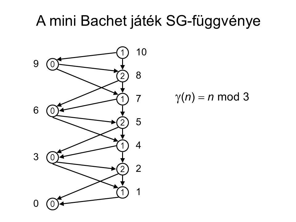 A mini Bachet játék SG-függvénye 0 1 2 1 2 1 2 1 0 0 0 10 5 7 8 4 2 1 0 3 6 9  (n)  n mod 3