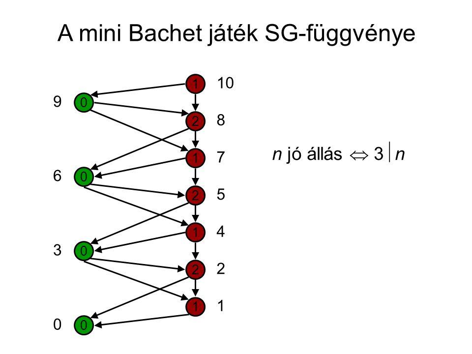 A mini Bachet játék SG-függvénye 0 1 2 1 2 1 2 1 0 0 0 10 5 7 8 4 2 1 0 3 6 9 n jó állás  3  n