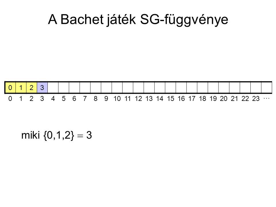 A Bachet játék SG-függvénye 0123 01234567891011121314151617181920212223 ⋯ miki {0,1,2}  3