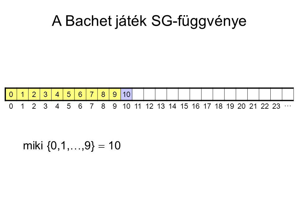 A Bachet játék SG-függvénye 012345678910 0123456789 11121314151617181920212223 ⋯ miki {0,1, ,9}  10