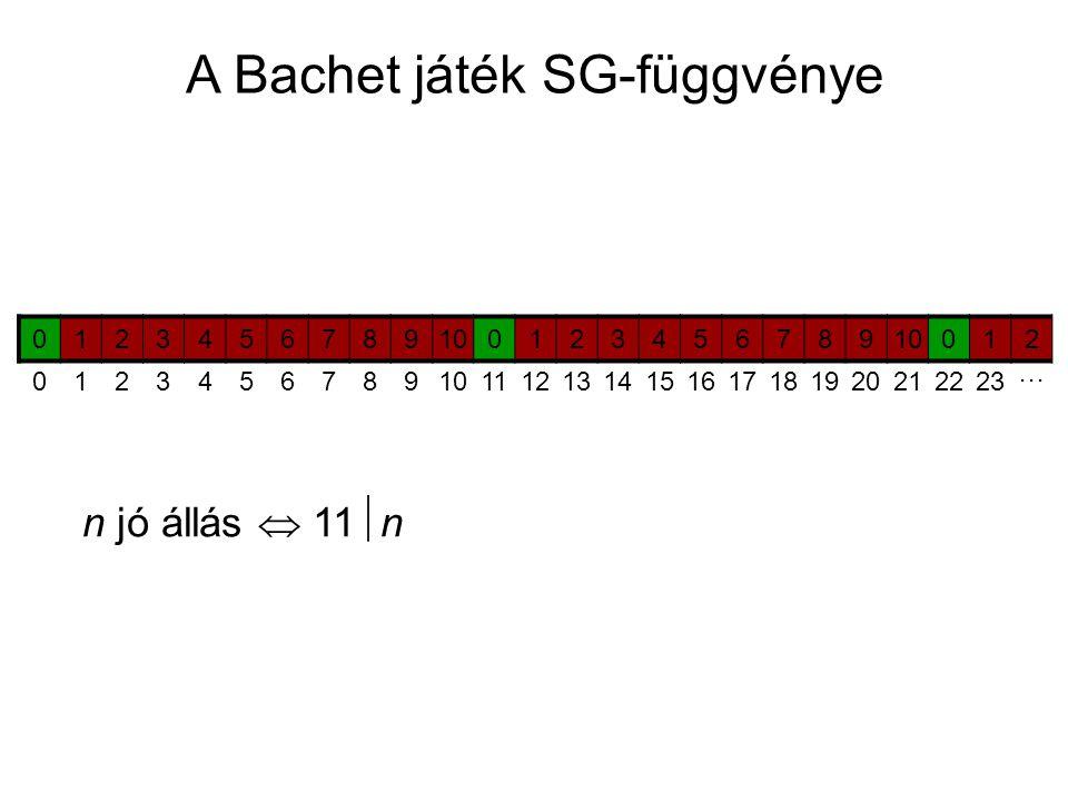 A Bachet játék SG-függvénye 0123456789100123456789 012 0123456789 11121314151617181920212223 ⋯ n jó állás  11  n