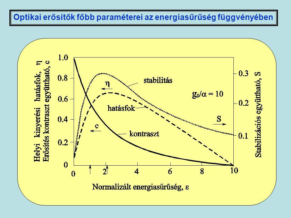 Optikai erősítők főbb paraméterei az energiasűrűség függvényében
