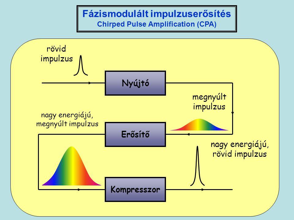 Kompresszor rövid impulzus megnyúlt impulzus nagy energiájú, megnyúlt impulzus nagy energiájú, rövid impulzus Nyújtó Erősítő Fázismodulált impulzuserő