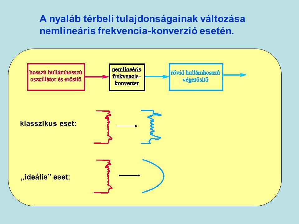 """A nyaláb térbeli tulajdonságainak változása nemlineáris frekvencia-konverzió esetén. klasszikus eset: """"ideális"""" eset:"""
