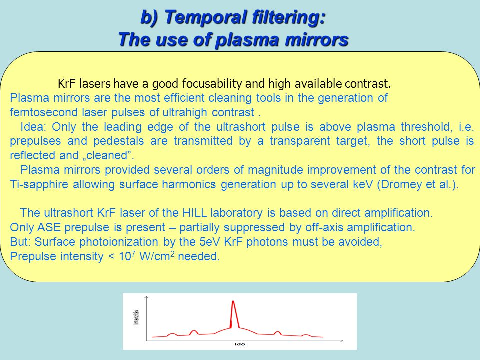 b) Temporal filtering: The use of plasma mirrors KrF lasers have a good focusability and high available contrast.