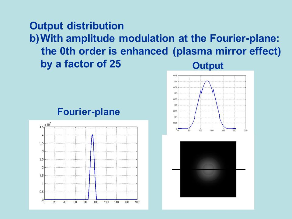 Output distribution b)With amplitude modulation at the Fourier-plane: the 0th order is enhanced (plasma mirror effect) by a factor of 25 Fourier-plane Output