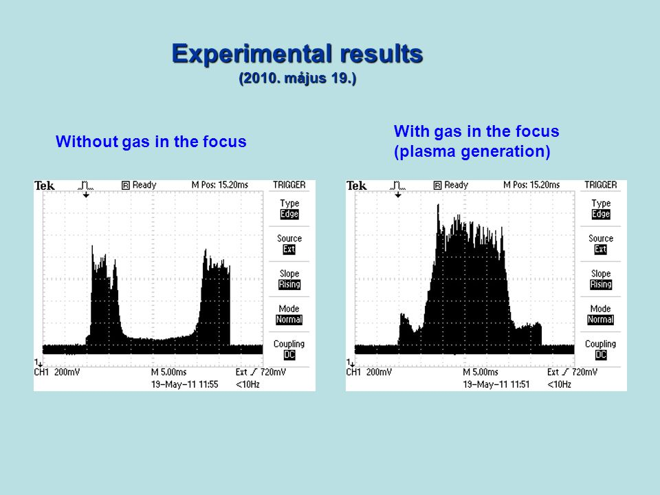 Experimental results (2010. május 19.) Without gas in the focus With gas in the focus (plasma generation)