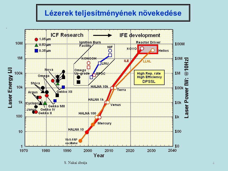 4 Lézerek teljesítményének növekedése S. Nakai ábrája