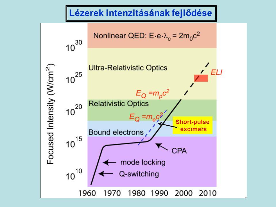 Short-pulse excimers Lézerek intenzitásának fejlődése