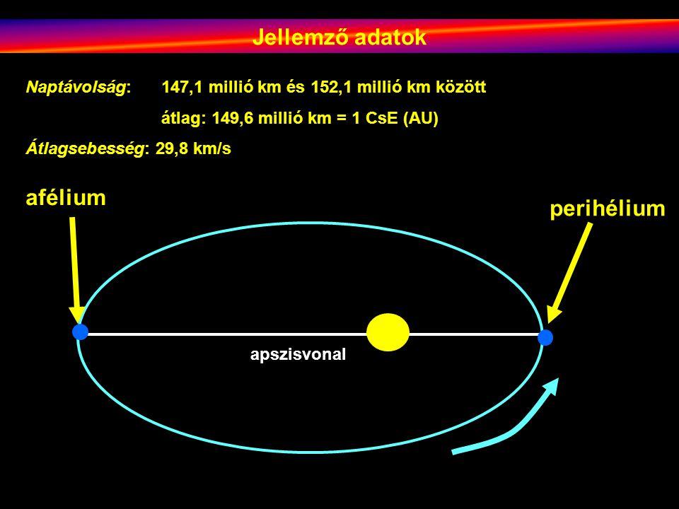 Ekliptika Égi egyenlítő ma Égi egyenlítő 13 000 éve