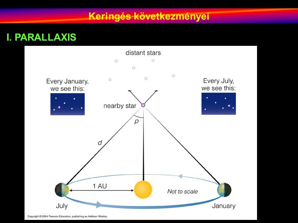 Keringés következményei Tycho de Brahe Kopernikusz-kritikája 1838: Bessel és tsai PARALLAXIS<0,751