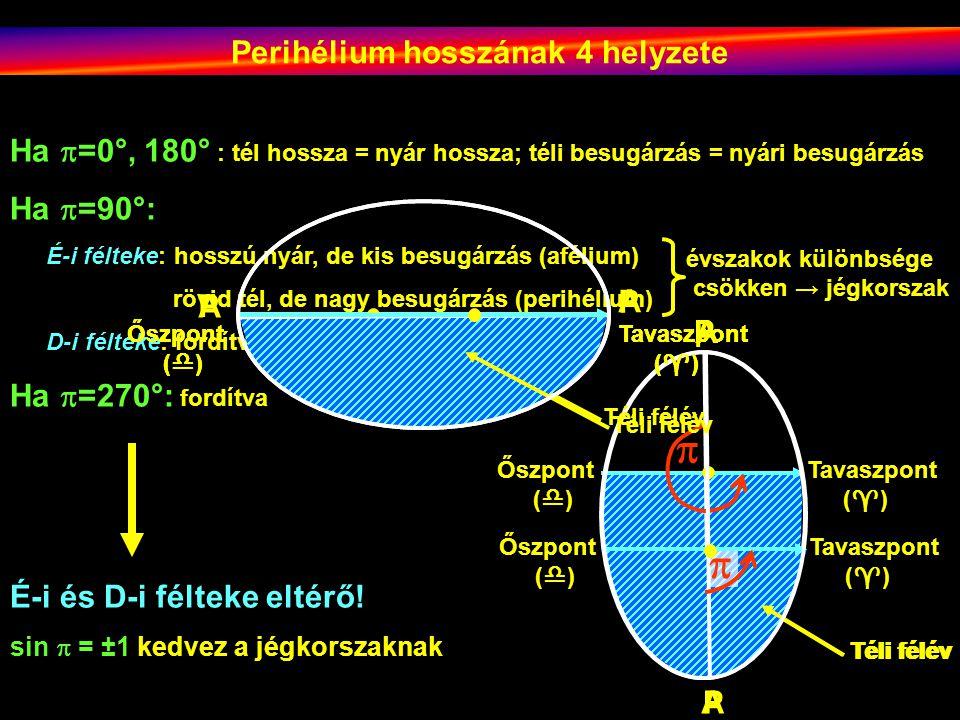 P Téli félév Tavaszpont (  ) Őszpont (  ) A  Perihélium hosszának 4 helyzete Ha  =0°, 180° : tél hossza = nyár hossza; téli besugárzás = nyári besugárzás Ha  =90°: É-i félteke: hosszú nyár, de kis besugárzás (afélium) rövid tél, de nagy besugárzás (perihélium) D-i félteke: fordítva Ha  =270°: fordítva évszakok különbsége csökken → jégkorszak A Téli félév Tavaszpont (  ) Őszpont (  ) P  É-i és D-i félteke eltérő.