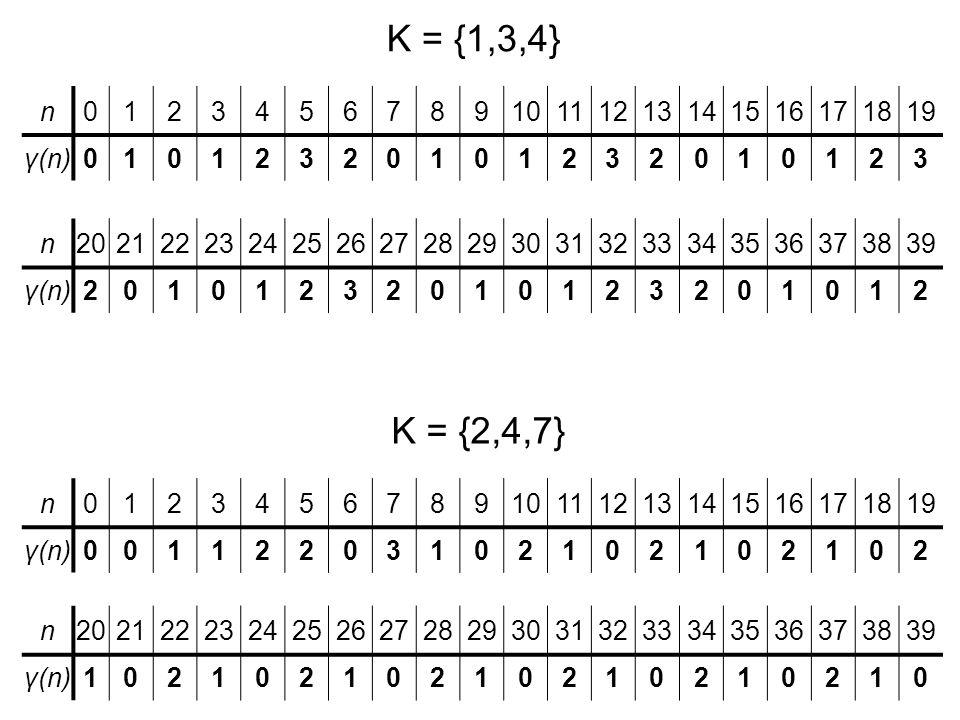 Tétel: Ha K véges, akkor a SG-függvény periodikus.