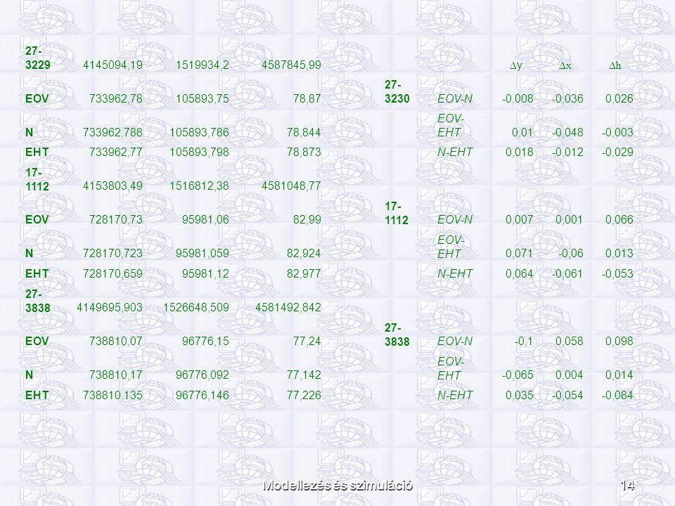 Modellezés és szimuláció14 27- 32294145094,191519934,24587845,99 ∆y∆y ∆x∆h EOV733962,78105893,7578,87 27- 3230EOV-N-0,008-0,0360,026 N733962,788105893