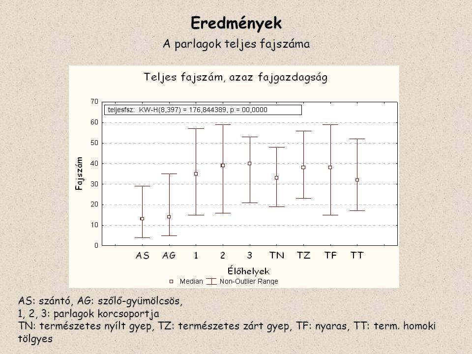 Eredmények A parlagok teljes fajszáma AS: szántó, AG: szőlő-gyümölcsös, 1, 2, 3: parlagok korcsoportja TN: természetes nyílt gyep, TZ: természetes zár