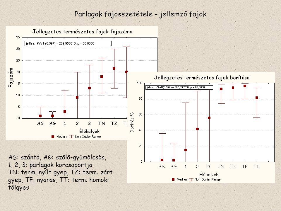 Parlagok fajösszetétele – jellemző fajok AS: szántó, AG: szőlő-gyümölcsös, 1, 2, 3: parlagok korcsoportja TN: term. nyílt gyep, TZ: term. zárt gyep, T