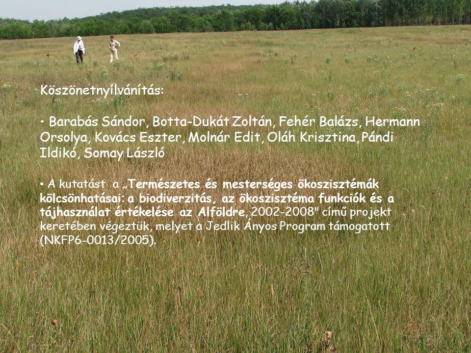Köszönetnyílvánítás: Barabás Sándor, Botta-Dukát Zoltán, Fehér Balázs, Hermann Orsolya, Kovács Eszter, Molnár Edit, Oláh Krisztina, Pándi Ildikó, Soma