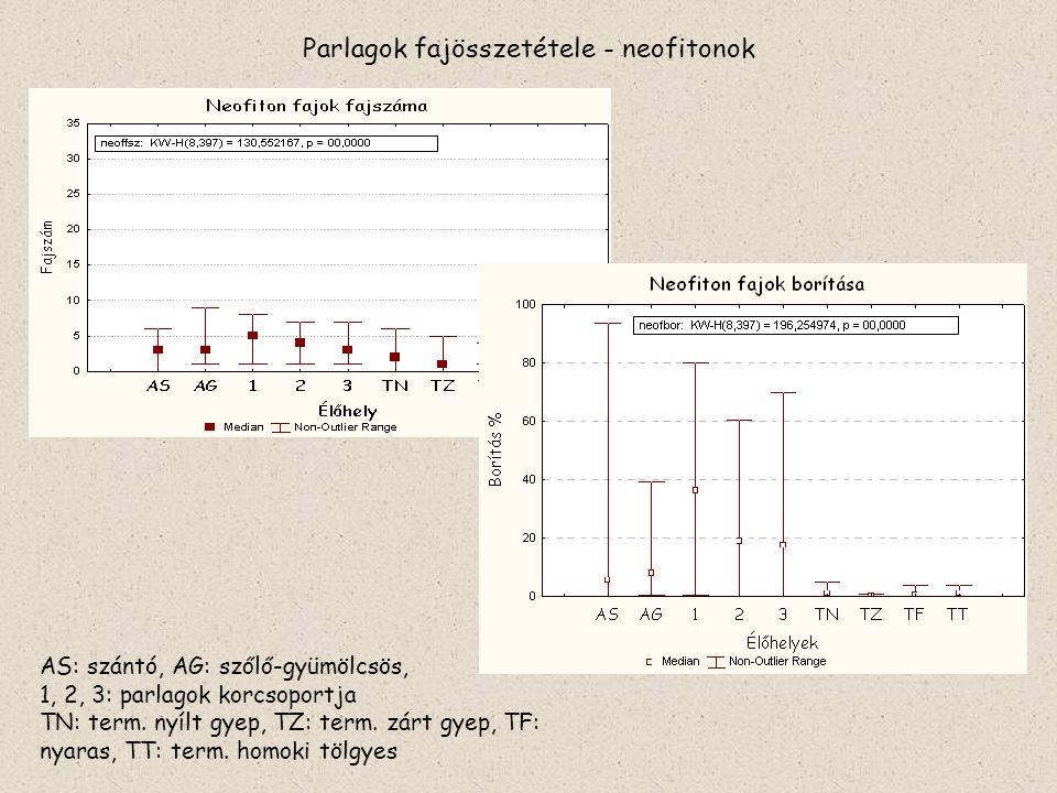 Parlagok fajösszetétele - neofitonok AS: szántó, AG: szőlő-gyümölcsös, 1, 2, 3: parlagok korcsoportja TN: term. nyílt gyep, TZ: term. zárt gyep, TF: n