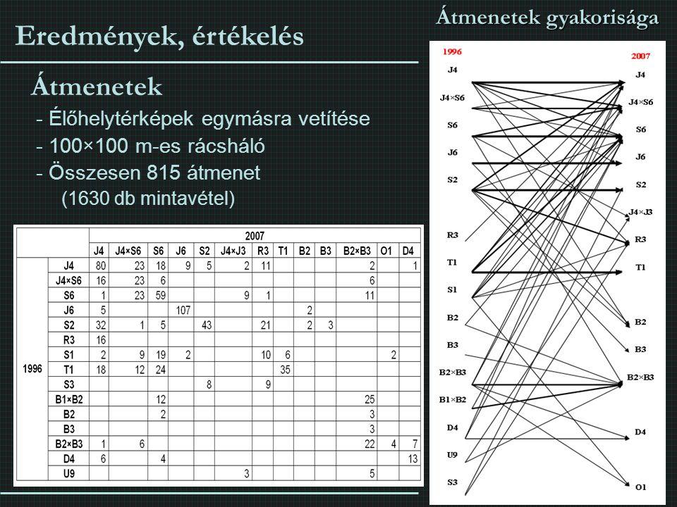 Átmenetek - Élőhelytérképek egymásra vetítése - 100×100 m-es rácsháló - Összesen 815 átmenet (1630 db mintavétel) Átmenetek gyakorisága Eredmények, ér