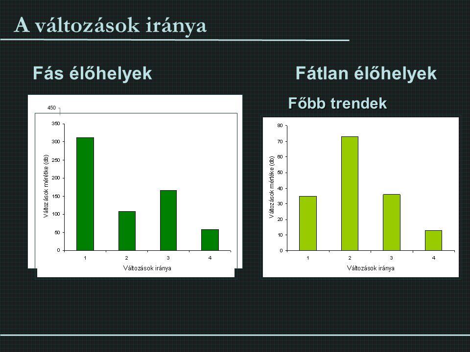 A változások iránya 1 - Változatlan élőhely 2 - Spontán cserjésedés, gyomosodás, kiszáradás 3 - Természetes folyamatok, élőhelyek javulása 4 - Antropo