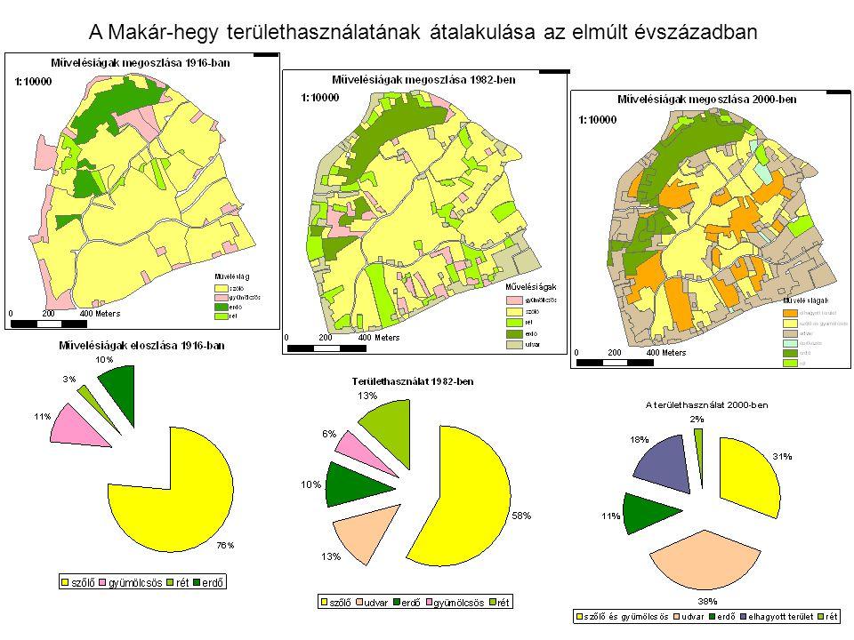 A Makár-hegy területhasználatának átalakulása az elmúlt évszázadban
