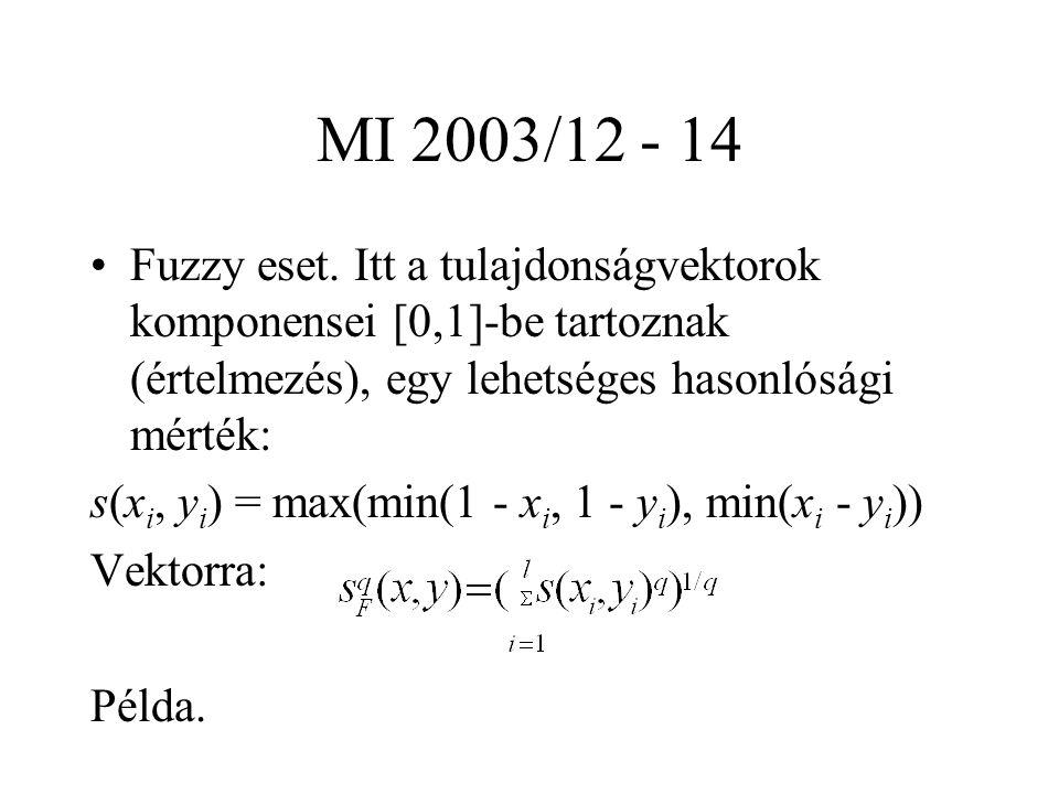 MI 2003/12 - 14 Fuzzy eset.