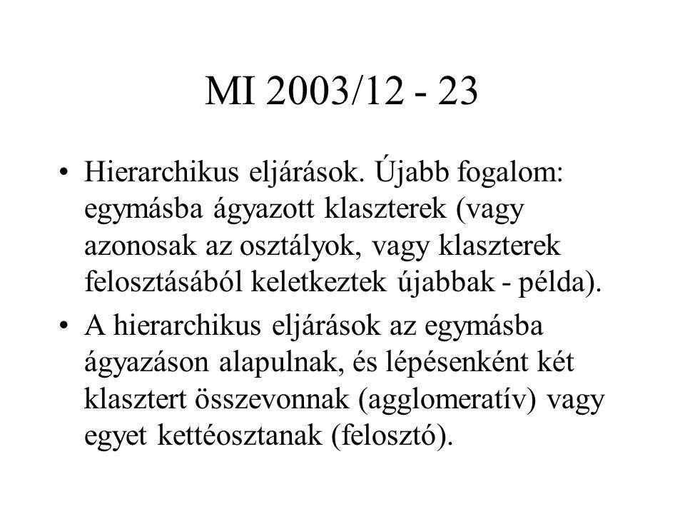 MI 2003/12 - 23 Hierarchikus eljárások.