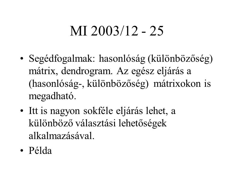 MI 2003/12 - 25 Segédfogalmak: hasonlóság (különbözőség) mátrix, dendrogram.