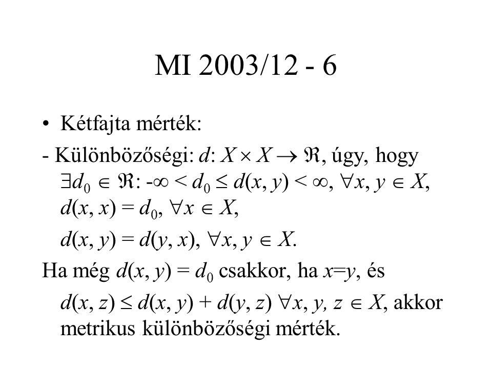 MI 2003/12 - 7 Hasonlóan: - Hasonlósági: s: X  X  , úgy, hogy  s 0   : -  < s 0  s(x, y) < ,  x, y  X, s(x, x) = s 0,  x  X, s(x, y) = s(y, x),  x, y  X.