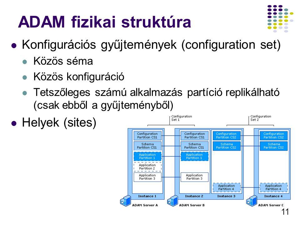 11 ADAM fizikai struktúra Konfigurációs gyűjtemények (configuration set) Közös séma Közös konfiguráció Tetszőleges számú alkalmazás partíció replikálh