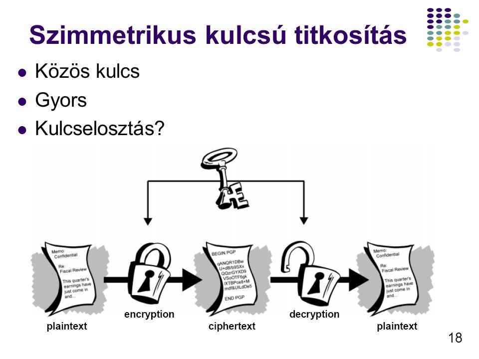 18 Szimmetrikus kulcsú titkosítás Közös kulcs Gyors Kulcselosztás?