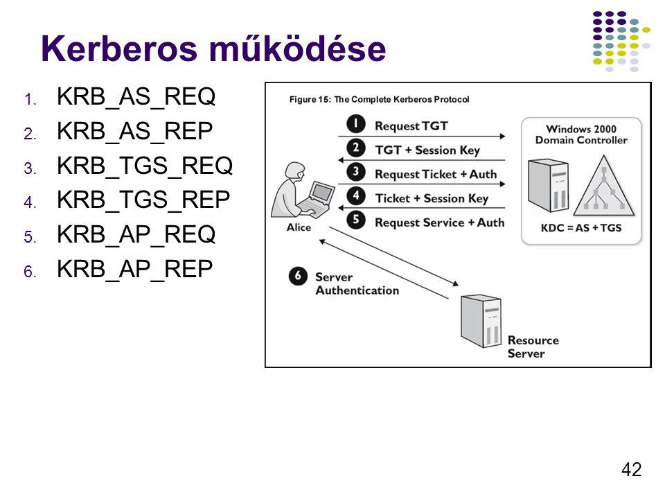 42 Kerberos működése 1. KRB_AS_REQ 2. KRB_AS_REP 3. KRB_TGS_REQ 4. KRB_TGS_REP 5. KRB_AP_REQ 6. KRB_AP_REP