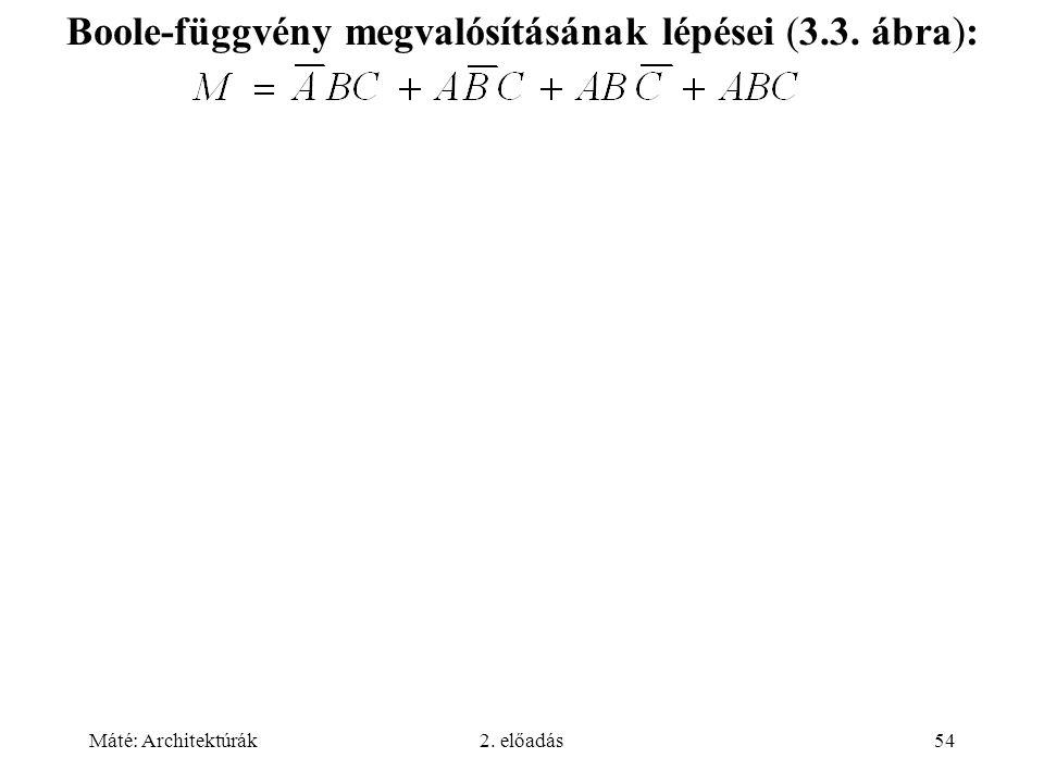 Máté: Architektúrák2. előadás54 Boole-függvény megvalósításának lépései (3.3. ábra):