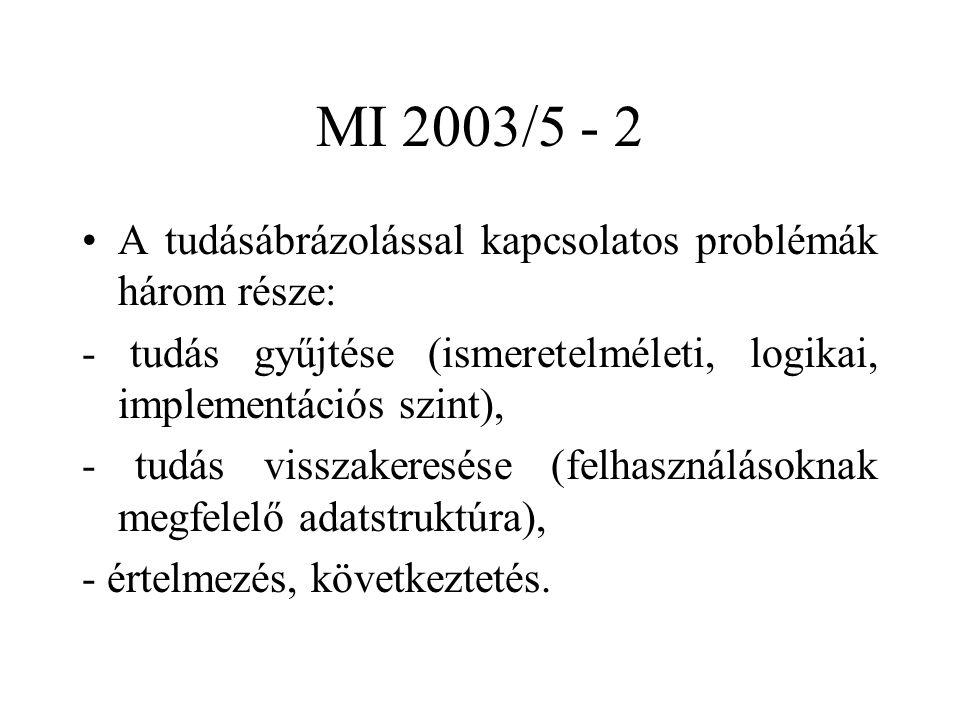 MI 2003/5 - 2 A tudásábrázolással kapcsolatos problémák három része: - tudás gyűjtése (ismeretelméleti, logikai, implementációs szint), - tudás visszakeresése (felhasználásoknak megfelelő adatstruktúra), - értelmezés, következtetés.