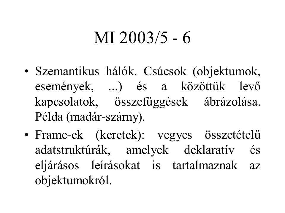 MI 2003/5 - 6 Szemantikus hálók. Csúcsok (objektumok, események,...) és a közöttük levő kapcsolatok, összefüggések ábrázolása. Példa (madár-szárny). F
