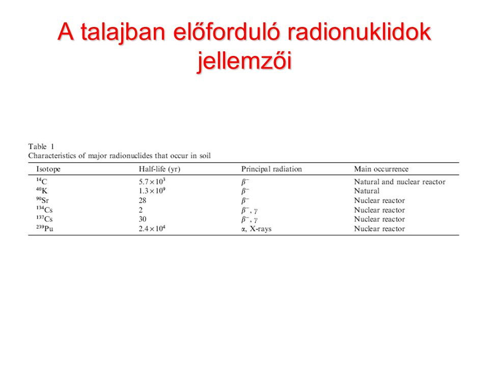 A talajban előforduló radionuklidok jellemzői