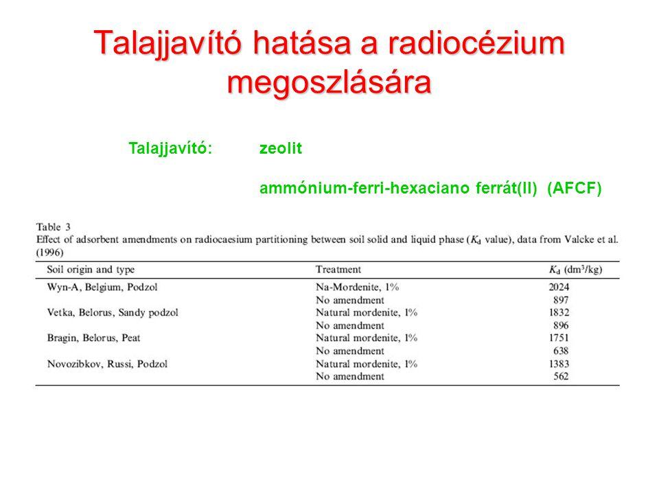 Talajjavító hatása a radiocézium megoszlására Talajjavító:zeolit ammónium-ferri-hexaciano ferrát(II) (AFCF)