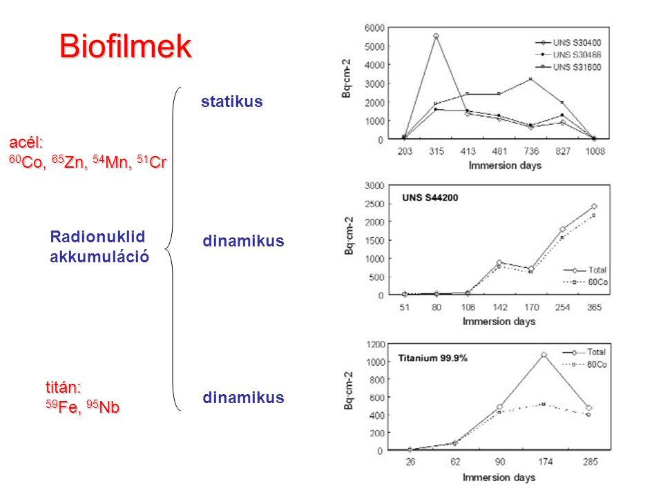 Biofilmek statikus dinamikus Radionuklid akkumuláció acél: 60 Co, 65 Zn, 54 Mn, 51 Cr titán: 59 Fe, 95 Nb