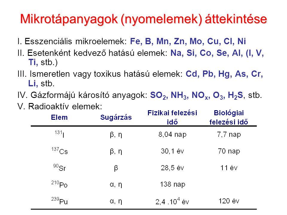 Mikrotápanyagok (nyomelemek) áttekintése I.