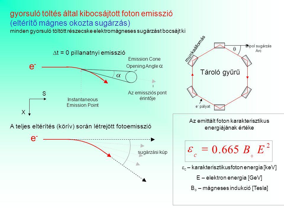 e-e- e-e- sugárzási kúp  t = 0 pillanatnyi emisszió A teljes eltérítés (körív) során létrejött fotoemisszió Instantaneous Emission Point Emission Con