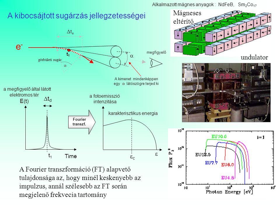 t1t1 e-e-  A kimenet mindenképpen egy  látószögre terjed ki megfigyelő tete  görbületi sugár t1t1 a megfigyelő által látott elektromos tér E(t)